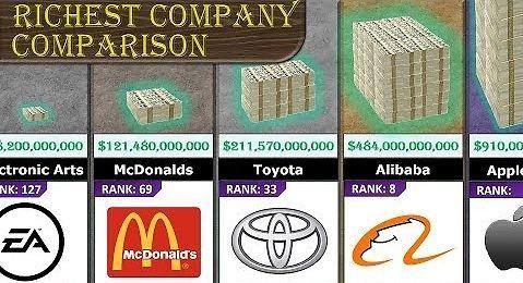 Porównanie wartości największych firm na świecie